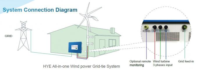 3kw Small Wind Power Generator , 5 Blade Electric Generating Windmill For Farm Use